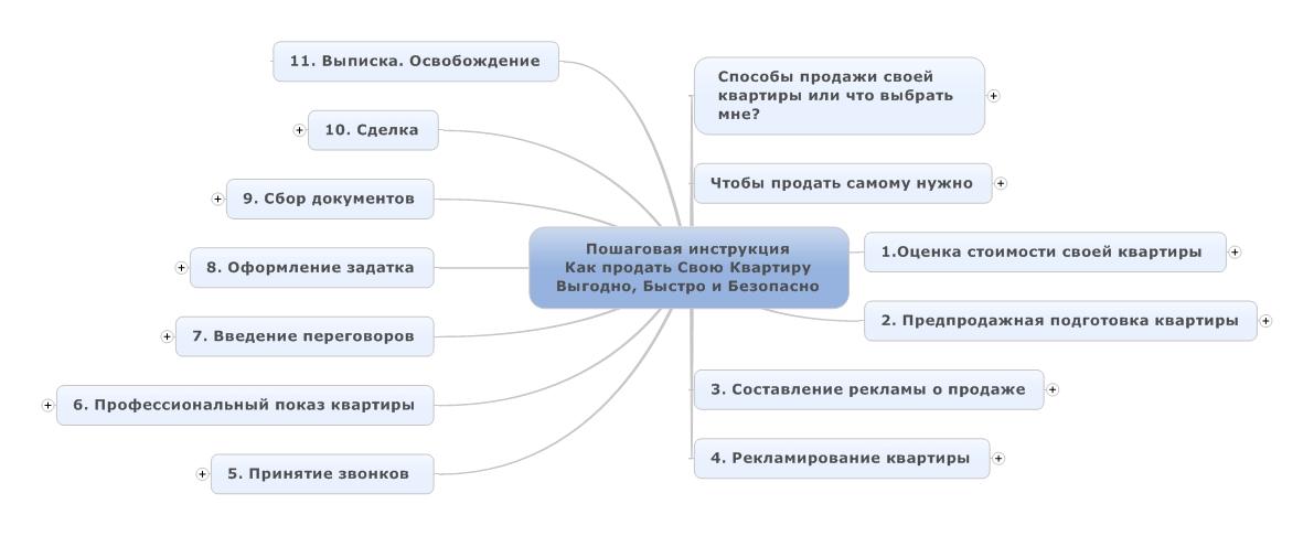 Схема действия черных риэлторов